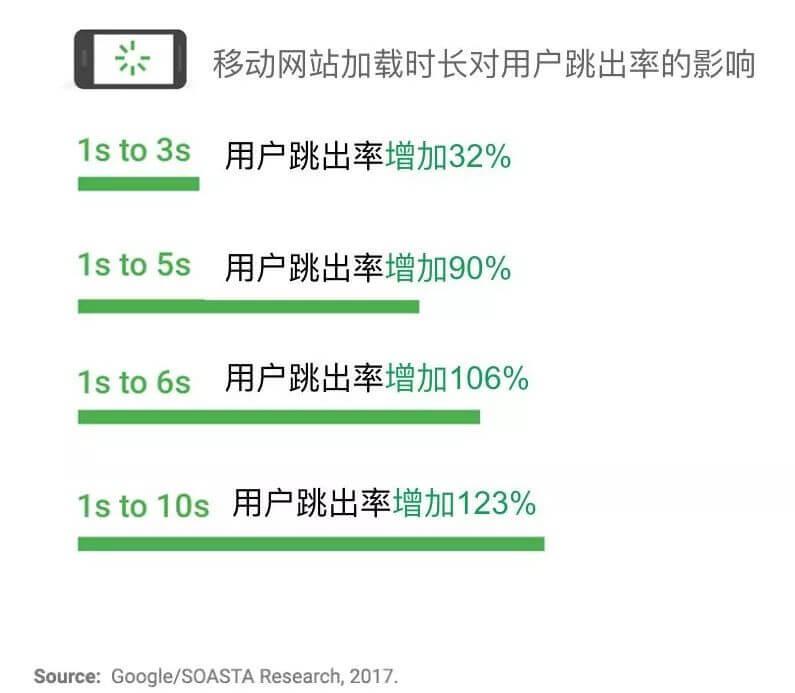 Google将调整移动搜索排名规则:网页加载速度列入评估因素 3
