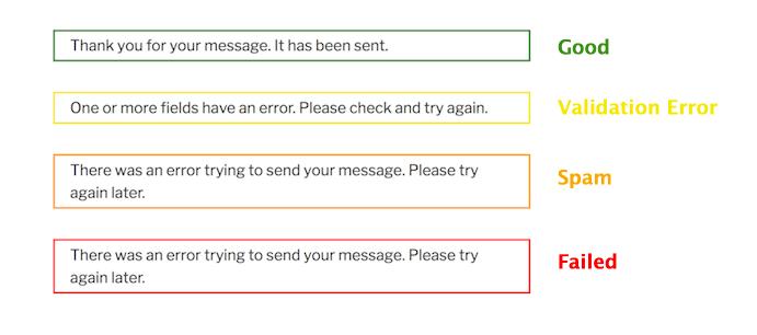 WordPress Contact Form 7添加验证码过滤垃圾留言 7