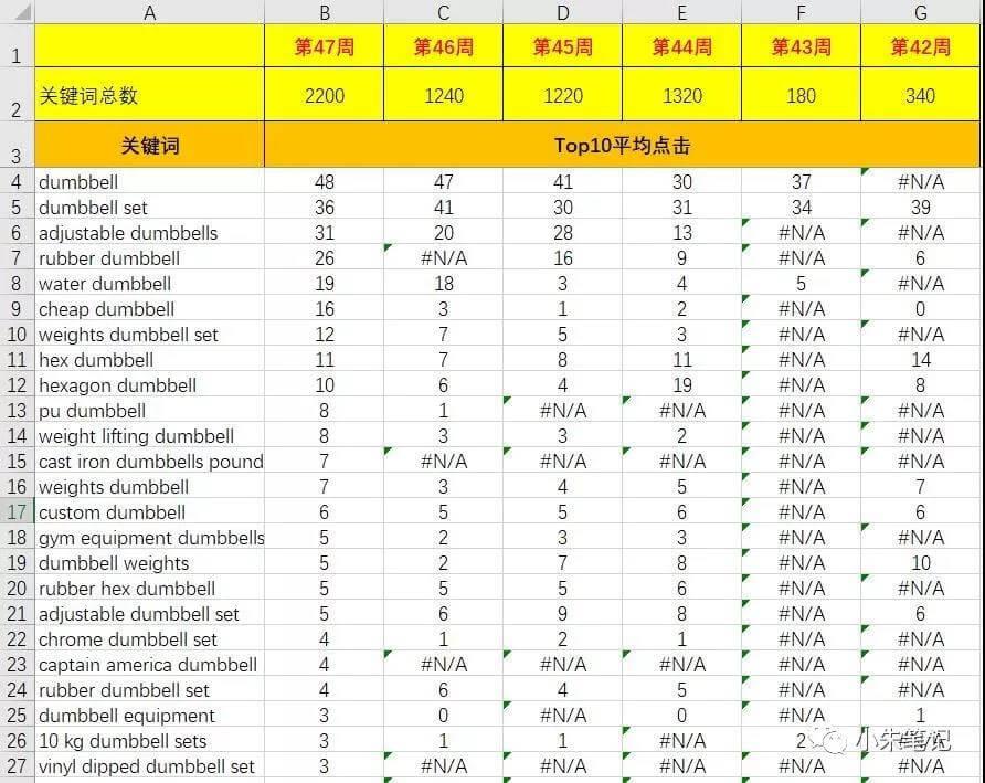 全自动收集阿里国际站关键词插件Instant Data Scraper 15