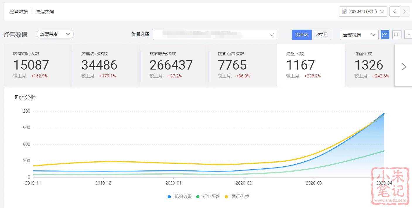 疫情下的阿里国际站数据疯狂,有涨有跌 21