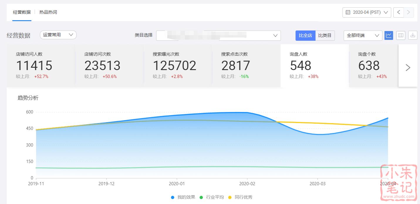 疫情下的阿里国际站数据疯狂,有涨有跌 11