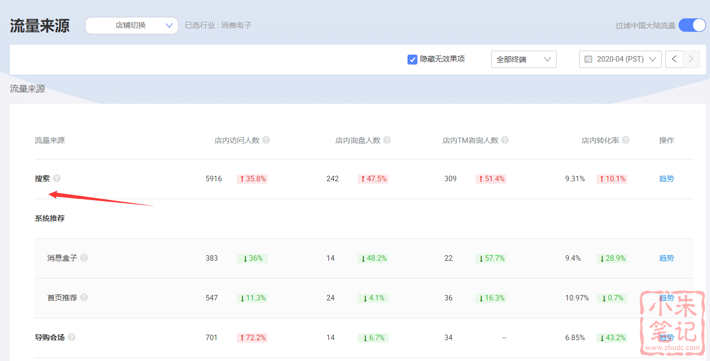 疫情下的阿里国际站数据疯狂,有涨有跌 31